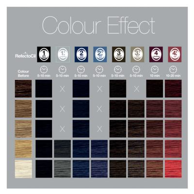 Imagem 4 do produto Coloração de Cílios e Sobrancelhas RefectoCil - 1.0 Preto